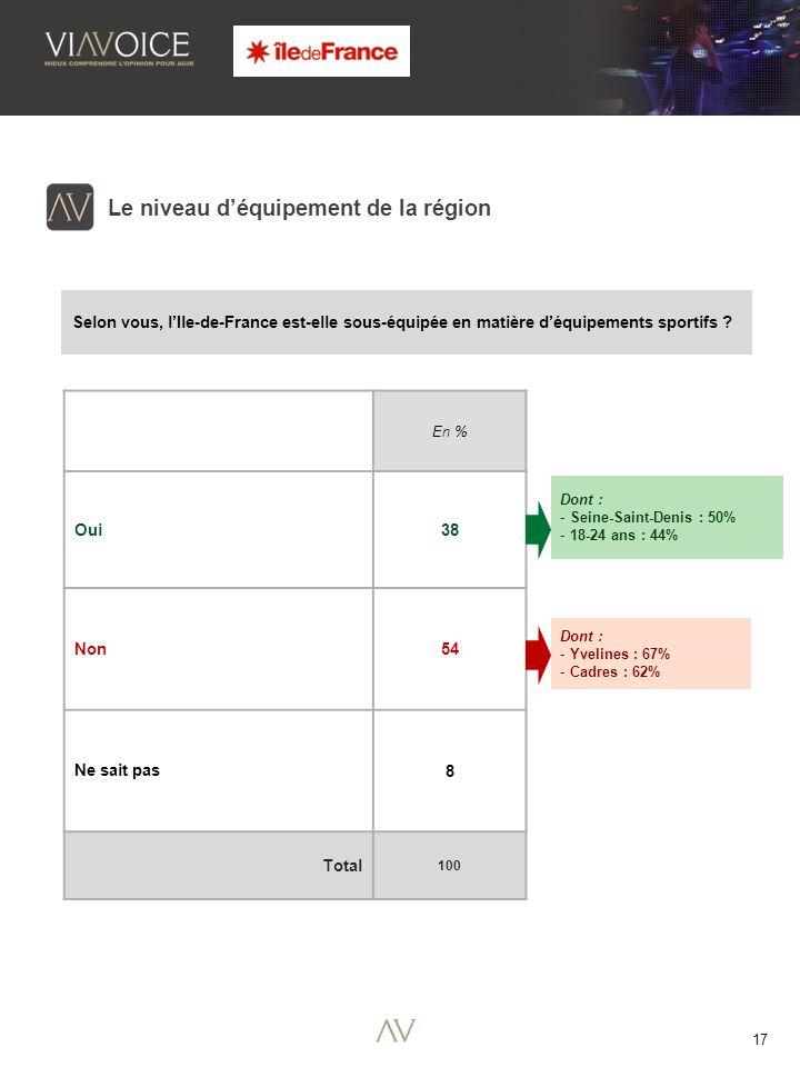 17 Le niveau déquipement de la région Selon vous, lIle-de-France est-elle sous-équipée en matière déquipements sportifs .