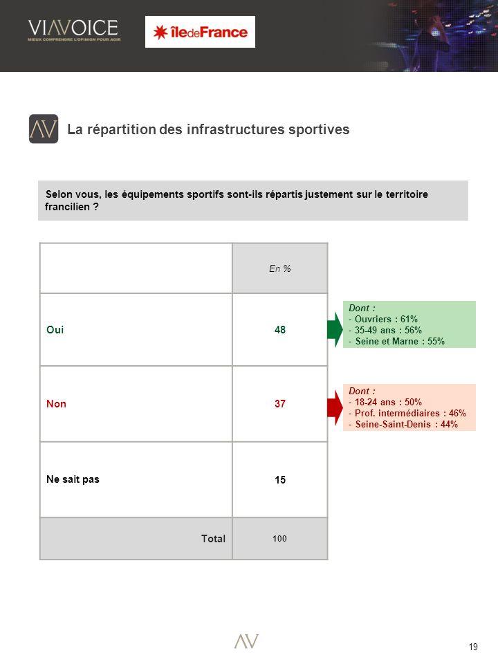 19 La répartition des infrastructures sportives Selon vous, les équipements sportifs sont-ils répartis justement sur le territoire francilien .