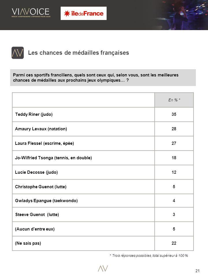 21 Les chances de médailles françaises Parmi ces sportifs franciliens, quels sont ceux qui, selon vous, sont les meilleures chances de médailles aux prochains jeux olympiques… .