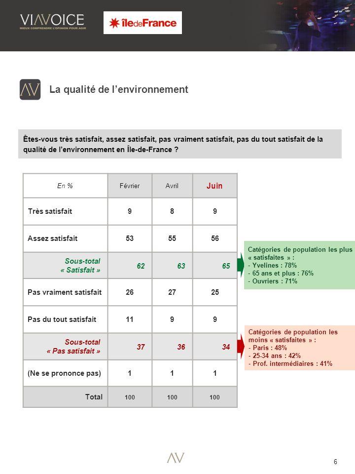 6 En %FévrierAvril Juin Très satisfait 989 Assez satisfait 535556 Sous-total « Satisfait » 626365 Pas vraiment satisfait262725 Pas du tout satisfait1199 Sous-total « Pas satisfait » 373634 (Ne se prononce pas)111 Total 100 La qualité de lenvironnement Êtes-vous très satisfait, assez satisfait, pas vraiment satisfait, pas du tout satisfait de la qualité de lenvironnement en Île-de-France .
