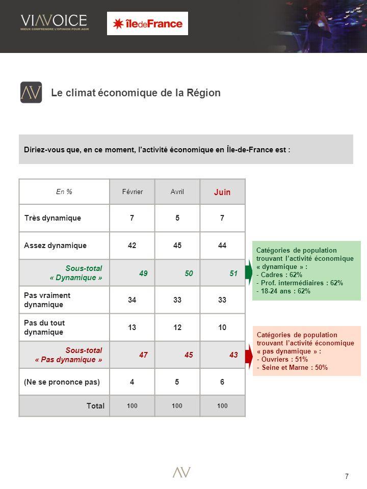 7 En %FévrierAvril Juin Très dynamique 757 Assez dynamique 424544 Sous-total « Dynamique » 495051 Pas vraiment dynamique 3433 Pas du tout dynamique 131210 Sous-total « Pas dynamique » 474543 (Ne se prononce pas)456 Total 100 Le climat économique de la Région Diriez-vous que, en ce moment, lactivité économique en Île-de-France est : Catégories de population trouvant lactivité économique « dynamique » : - Cadres : 62% - Prof.
