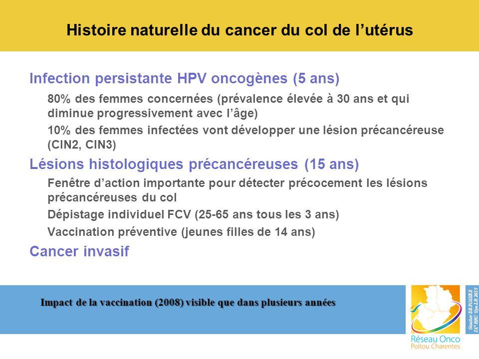 Infection persistante HPV oncogènes (5 ans) 80% des femmes concernées (prévalence élevée à 30 ans et qui diminue progressivement avec lâge) 10% des fe