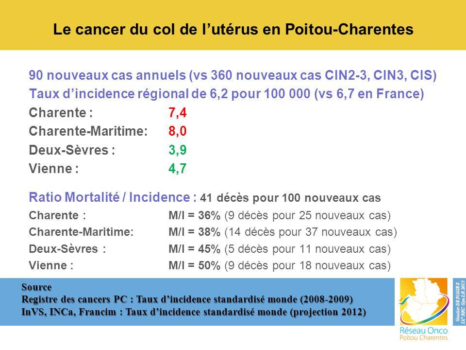 90 nouveaux cas annuels (vs 360 nouveaux cas CIN2-3, CIN3, CIS) Taux dincidence régional de 6,2 pour 100 000 (vs 6,7 en France) Charente :7,4 Charente