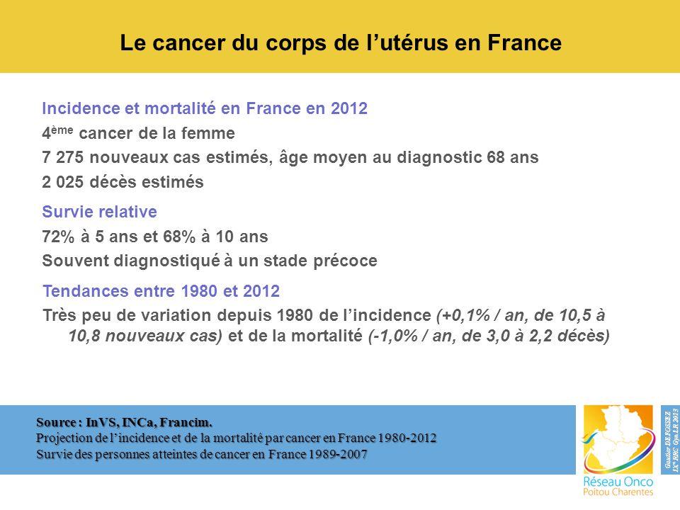 Le cancer du corps de lutérus en France Incidence et mortalité en France en 2012 4 ème cancer de la femme 7 275 nouveaux cas estimés, âge moyen au dia