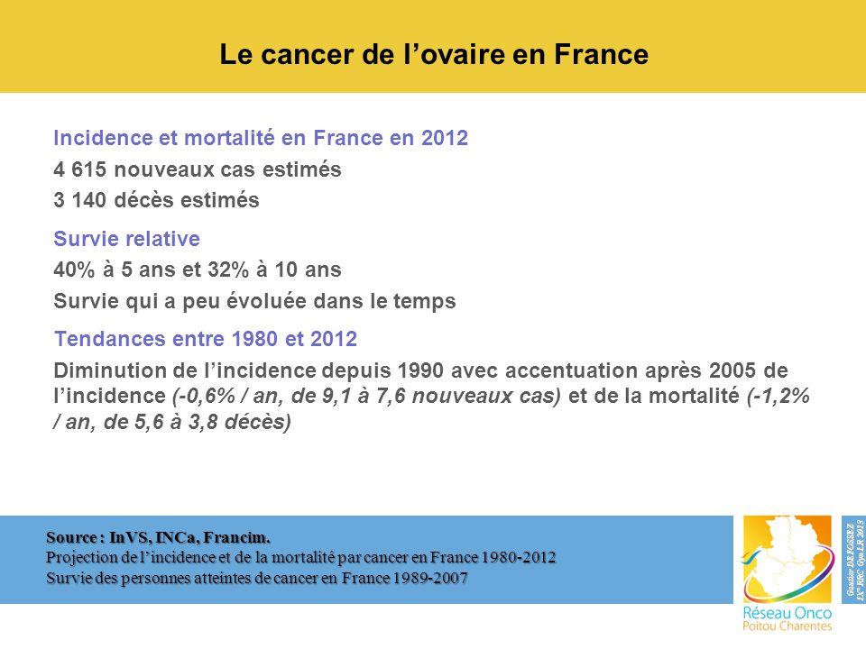 Le cancer de lovaire en France Incidence et mortalité en France en 2012 4 615 nouveaux cas estimés 3 140 décès estimés Survie relative 40% à 5 ans et