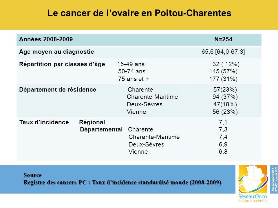 Le cancer de lovaire en Poitou-Charentes Source Registre des cancers PC : Taux dincidence standardisé monde (2008-2009) Années 2008-2009N=254 Age moye