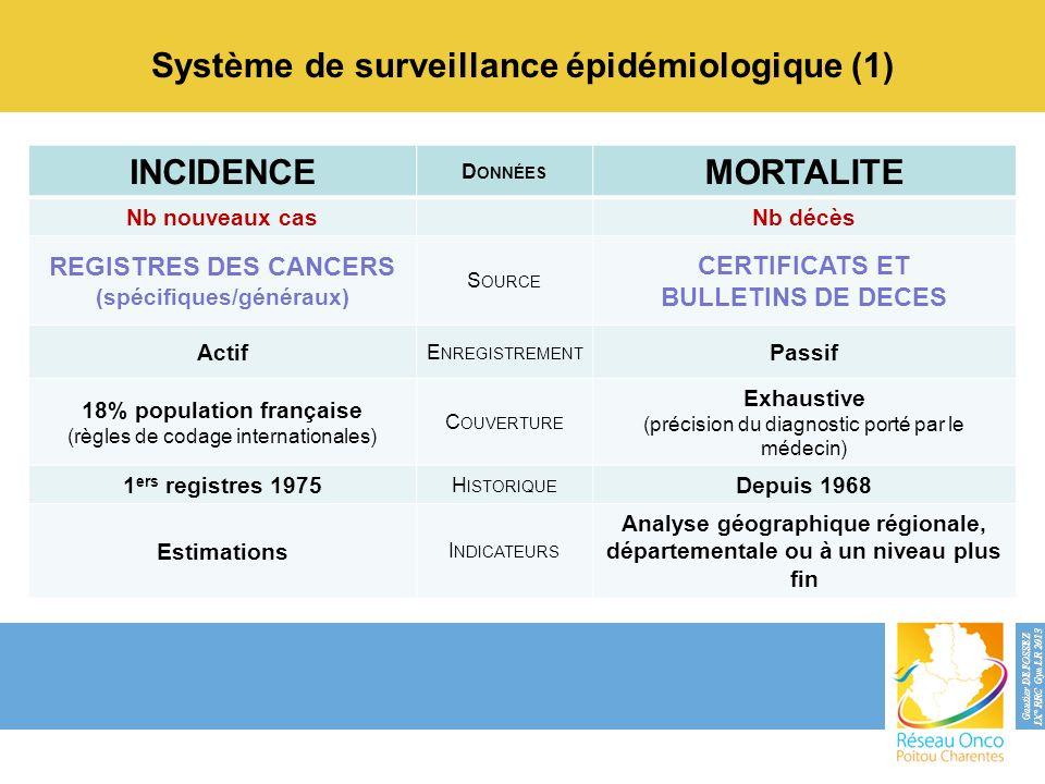 INCIDENCE D ONNÉES MORTALITE Nb nouveaux casNb décès REGISTRES DES CANCERS (spécifiques/généraux) S OURCE CERTIFICATS ET BULLETINS DE DECES Actif E NR