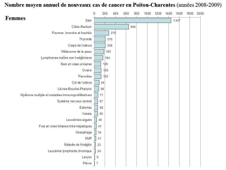 Nombre moyen annuel de nouveaux cas de cancer en Poitou-Charentes (années 2008-2009) Femmes Femmes