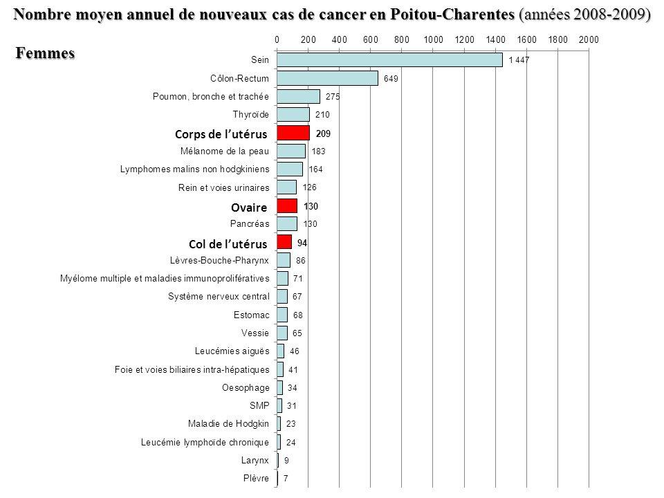 Nombre moyen annuel de nouveaux cas de cancer en Poitou-Charentes (années 2008-2009) Femmes Femmes Corps de lutérus
