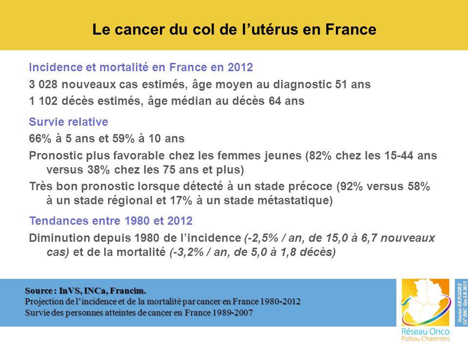 Le cancer du col de lutérus en France Incidence et mortalité en France en 2012 3 028 nouveaux cas estimés, âge moyen au diagnostic 51 ans 1 102 décès