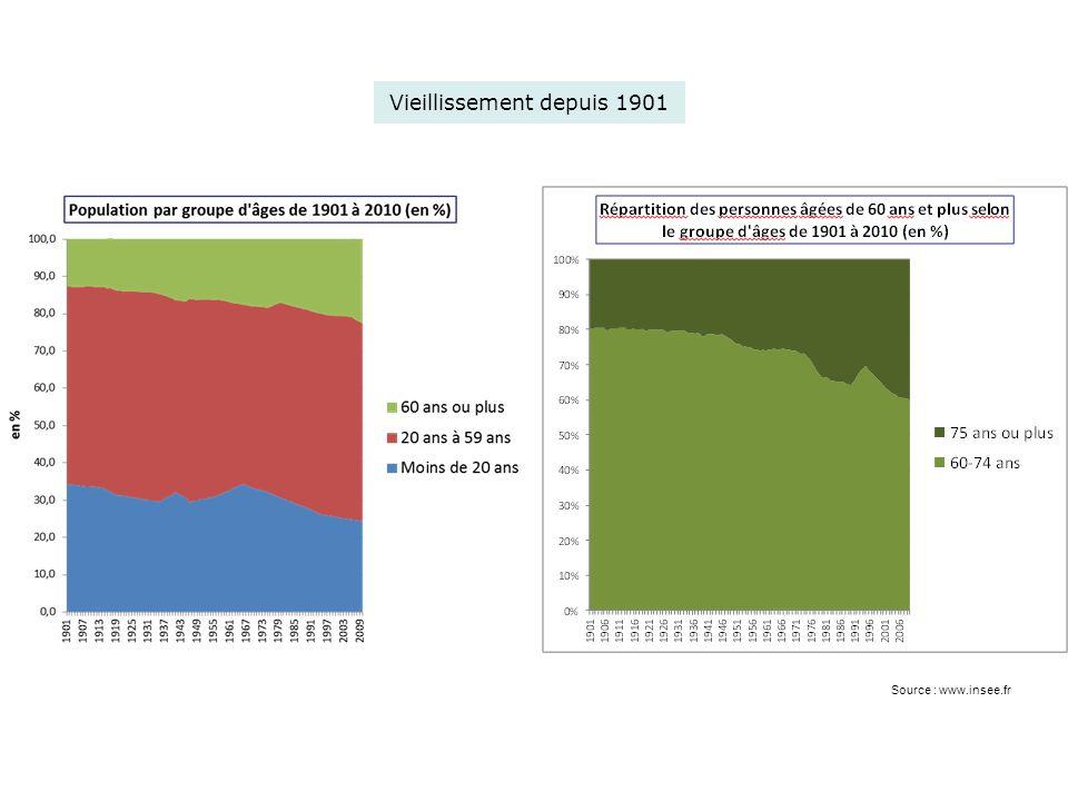 Proportion de personnes âgées de 60 ans et + entre 1960 et 2060 (en %) Sources : BLANPAIN Nathalie, CHARDON Olivier, 2010 « Projections de population 2007-2060 pour la France métropolitaine » INSEE Résultats n° 117, décembre 2010.