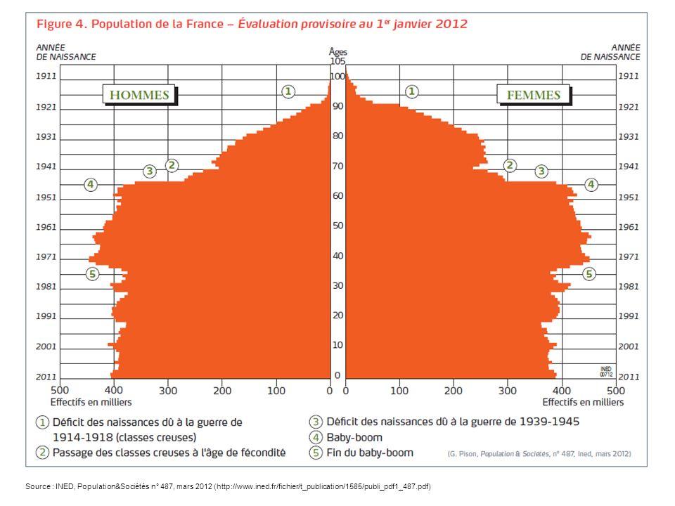 Source : INED, Population&Sociétés n° 487, mars 2012 (http://www.ined.fr/fichier/t_publication/1585/publi_pdf1_487.pdf)