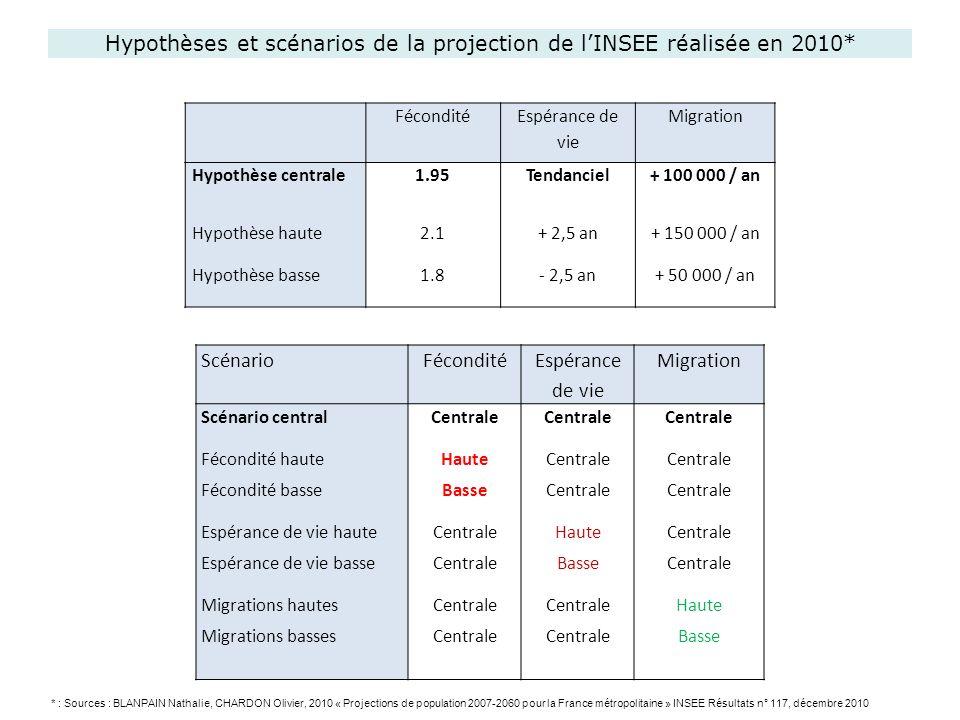 Hypothèses et scénarios de la projection de lINSEE réalisée en 2010* ScénarioFécondité Espérance de vie Migration Scénario central Fécondité haute Féc