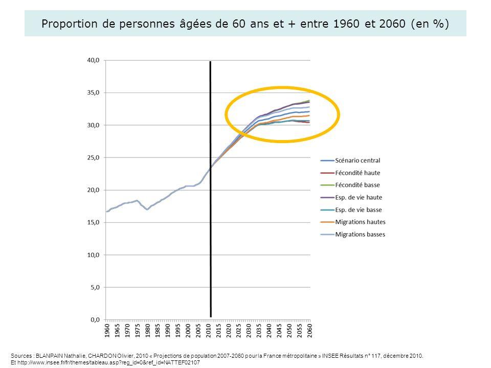 Proportion de personnes âgées de 60 ans et + entre 1960 et 2060 (en %) Sources : BLANPAIN Nathalie, CHARDON Olivier, 2010 « Projections de population
