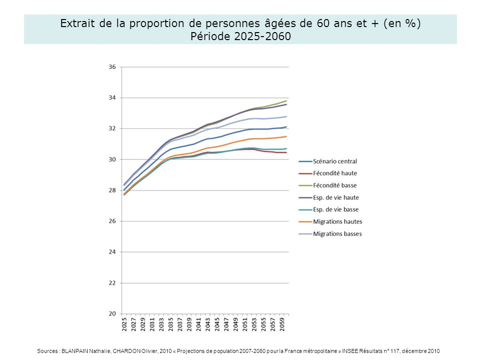 Extrait de la proportion de personnes âgées de 60 ans et + (en %) Période 2025-2060 Sources : BLANPAIN Nathalie, CHARDON Olivier, 2010 « Projections d
