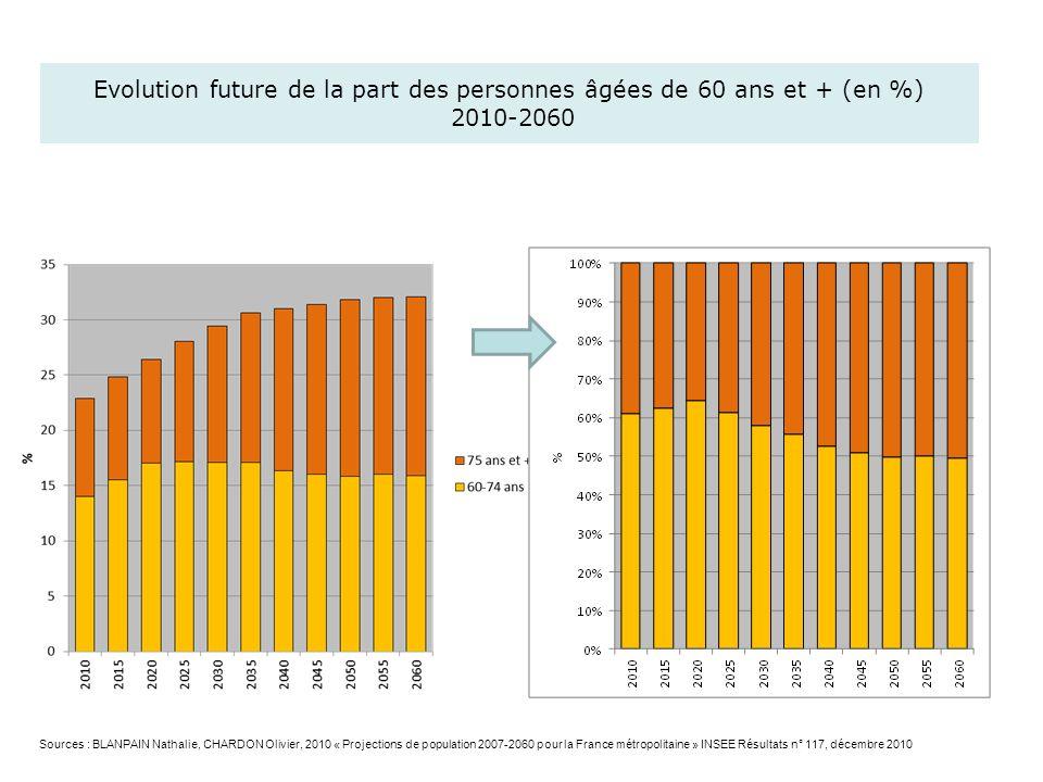 Evolution future de la part des personnes âgées de 60 ans et + (en %) 2010-2060 Sources : BLANPAIN Nathalie, CHARDON Olivier, 2010 « Projections de po