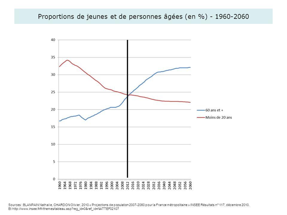 Proportions de jeunes et de personnes âgées (en %) - 1960-2060 Sources : BLANPAIN Nathalie, CHARDON Olivier, 2010 « Projections de population 2007-206