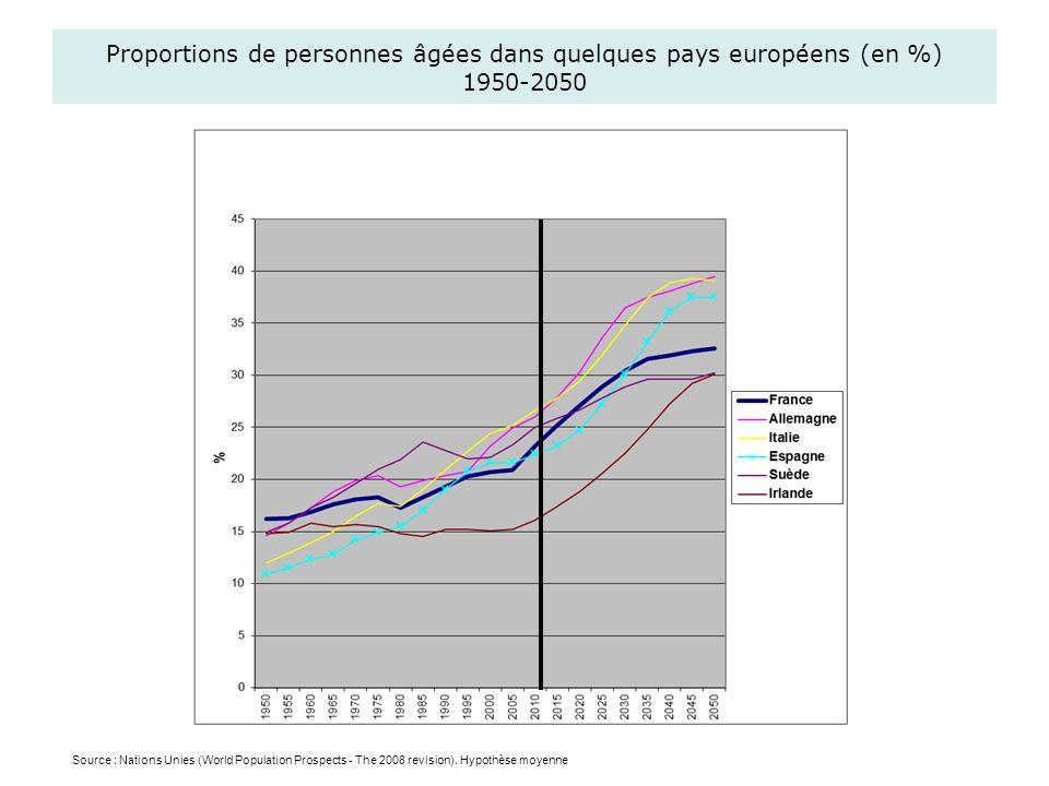 Proportions de personnes âgées dans quelques pays européens (en %) 1950-2050 Source : Nations Unies (World Population Prospects - The 2008 revision).