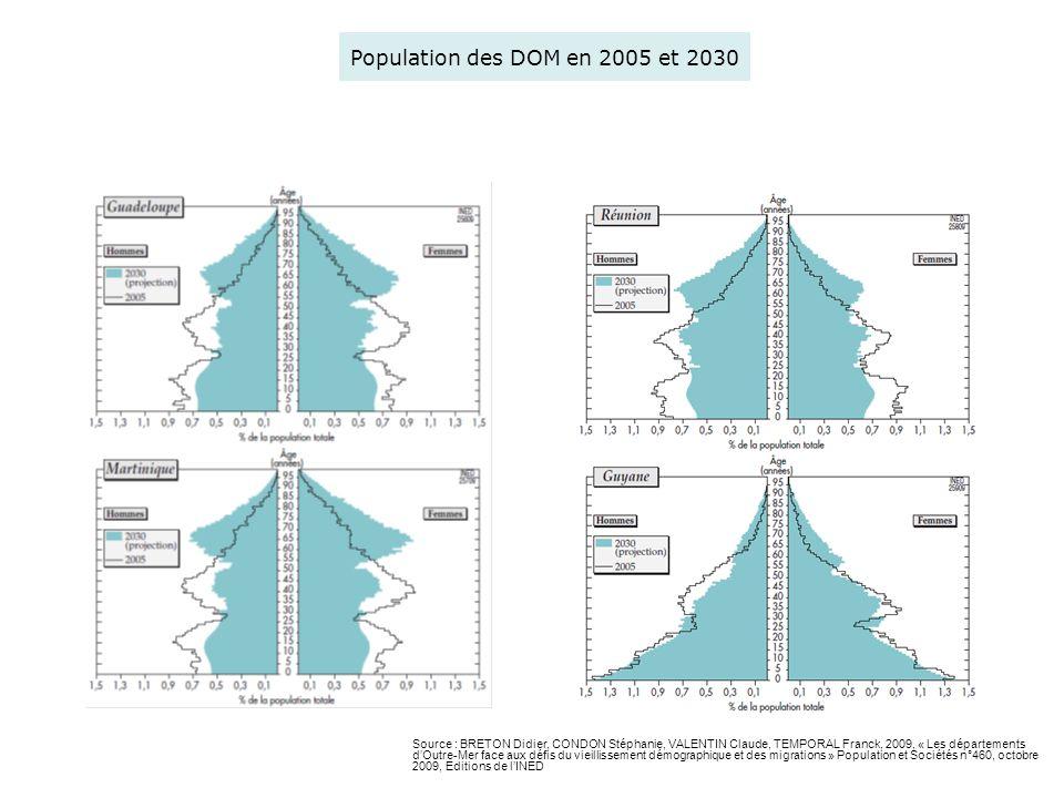 Population des DOM en 2005 et 2030 Source : BRETON Didier, CONDON Stéphanie, VALENTIN Claude, TEMPORAL Franck, 2009, « Les départements dOutre-Mer fac