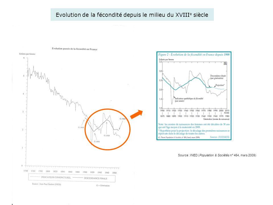 Evolution de la fécondité depuis le milieu du XVIII e siècle Source : INED (Population & Sociétés n° 454, mars 2009)