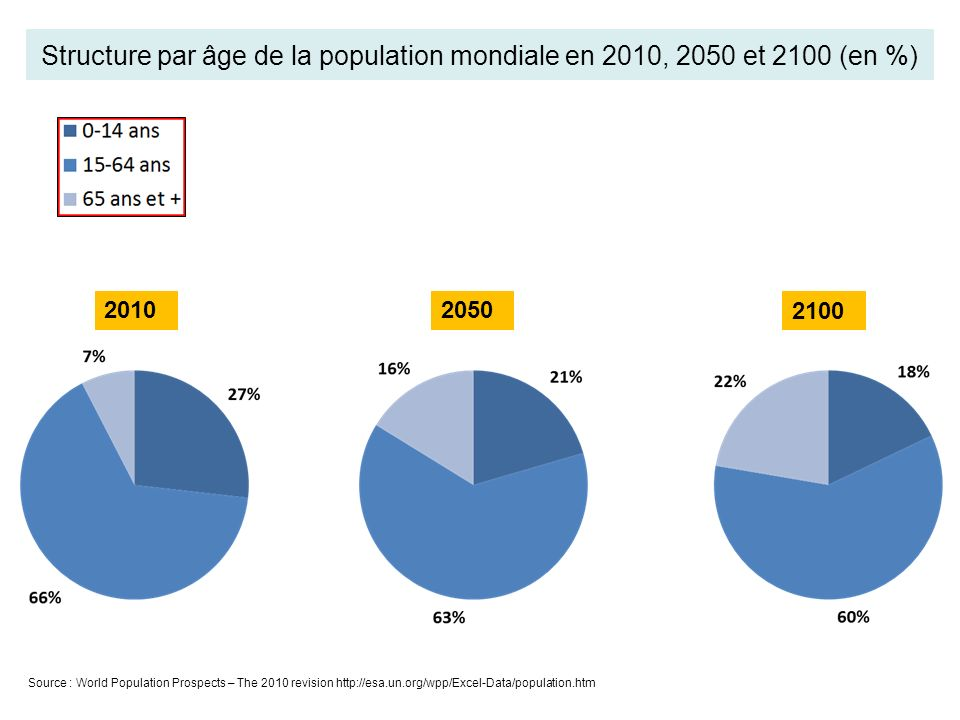 Structure par âge de la population mondiale en 2010, 2050 et 2100 (en %) Source : World Population Prospects – The 2010 revision http://esa.un.org/wpp/Excel-Data/population.htm 20102050 2100