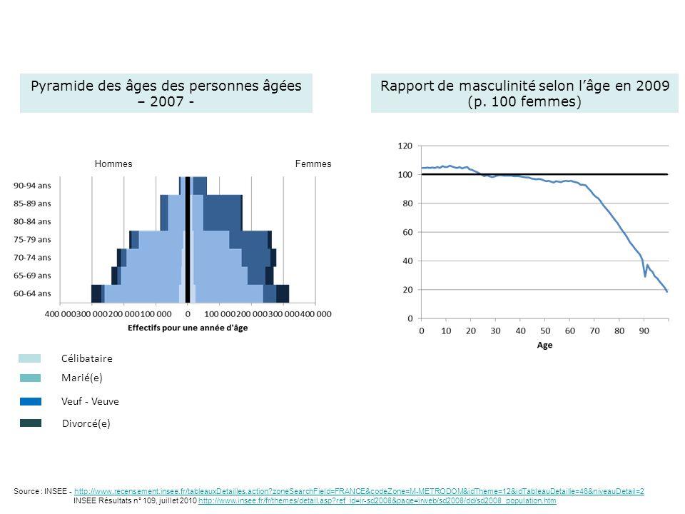 Pyramide des âges des personnes âgées – 2007 - Célibataire Marié(e) Veuf - Veuve Divorcé(e) FemmesHommes Source : INSEE - http://www.recensement.insee