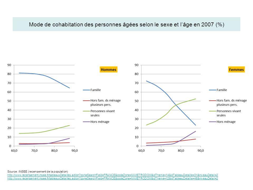 Mode de cohabitation des personnes âgées selon le sexe et lâge en 2007 (%) Source : INSEE (recensement de la population) http://www.recensement.insee.