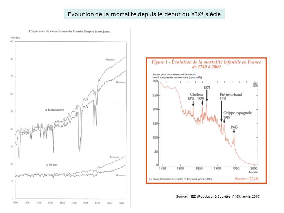 Evolution de lespérance de vie Source : INSEE Résultats 122, juin 2011 (http://www.insee.fr/fr/themes/detail.asp?ref_id=ir- sd2009&page=irweb/sd2009/dd/sd2009_mortalite.htm) INED : http://www.ined.fr/fr/ressources_documentation/toile/mortalite_deces_l ongevite/duree_vie_consequence_france/ Entre 1946 et 2009 (base 100 en 1946) Evolution de lespérance de vie à 65 ans de 1806 à 2008