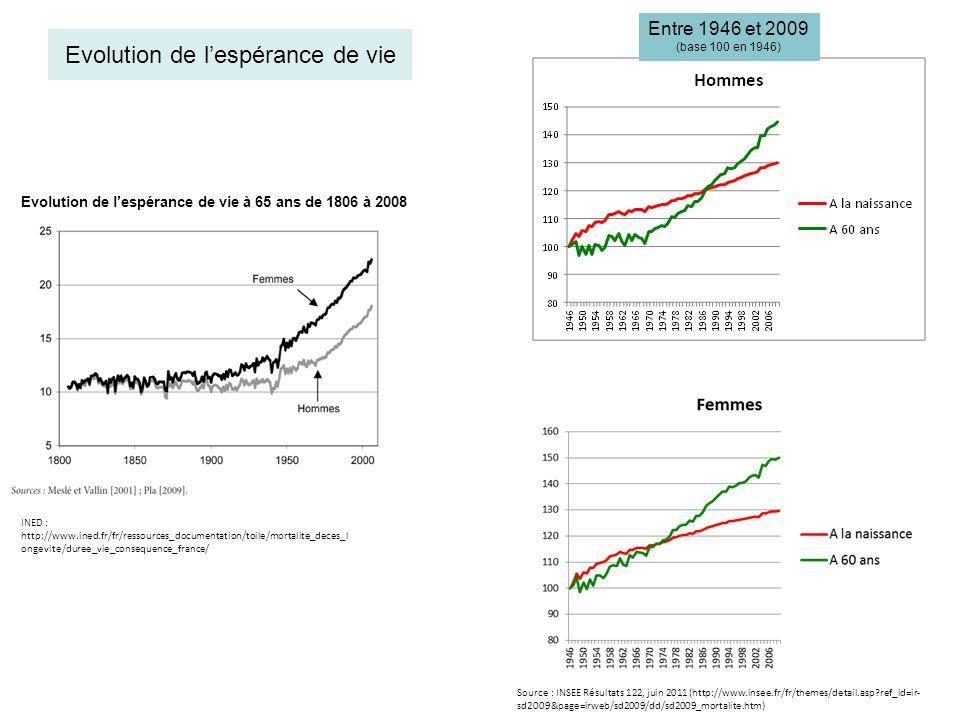 Proportions de jeunes et de personnes âgées (en %) - 1960-2060 Sources : BLANPAIN Nathalie, CHARDON Olivier, 2010 « Projections de population 2007-2060 pour la France métropolitaine » INSEE Résultats n° 117, décembre 2010.