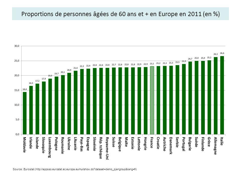 Proportions de personnes âgées de 60 ans et + en Europe en 2011 (en %) Source : Eurostat (http://appsso.eurostat.ec.europa.eu/nui/show.do?dataset=demo