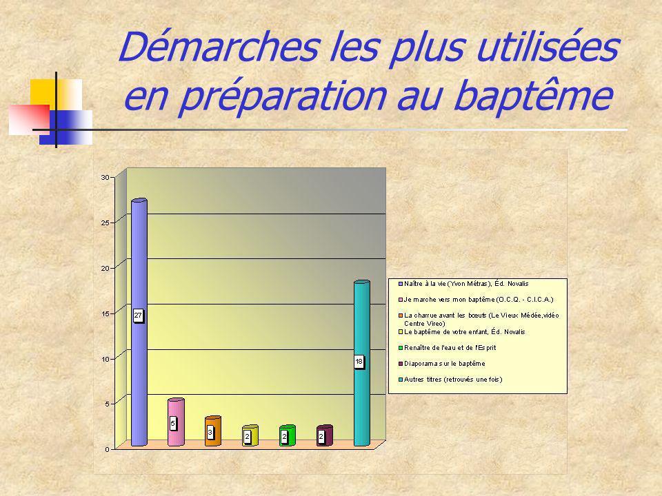 Démarches les plus utilisées en préparation au baptême