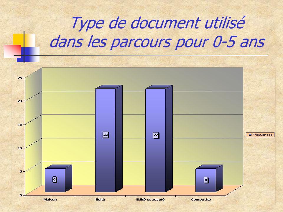 Type de document utilisé dans les parcours pour 0-5 ans