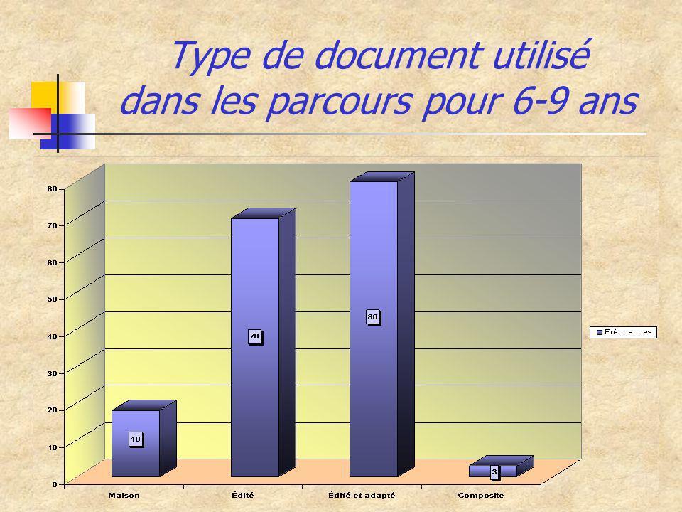 Type de document utilisé dans les parcours pour 6-9 ans