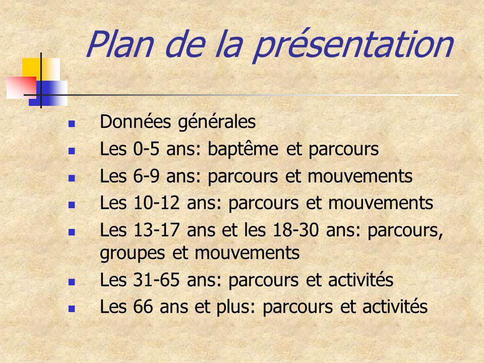 Plan de la présentation Données générales Les 0-5 ans: baptême et parcours Les 6-9 ans: parcours et mouvements Les 10-12 ans: parcours et mouvements L