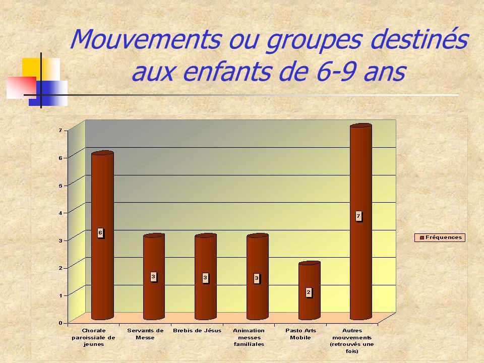 Mouvements ou groupes destinés aux enfants de 6-9 ans