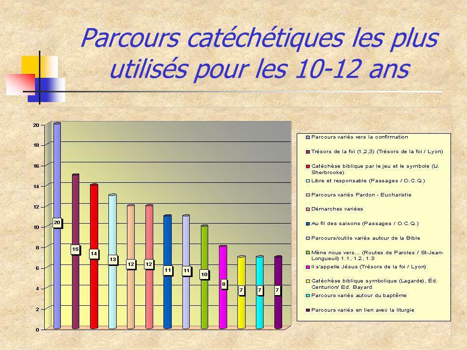 Parcours catéchétiques les plus utilisés pour les 10-12 ans
