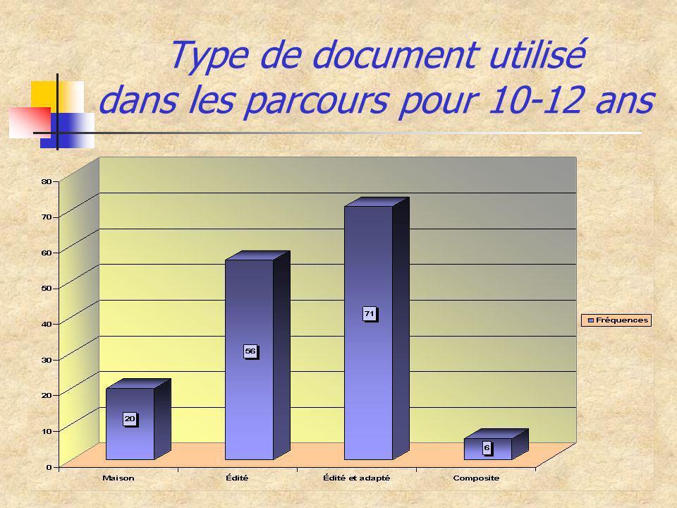 Type de document utilisé dans les parcours pour 10-12 ans