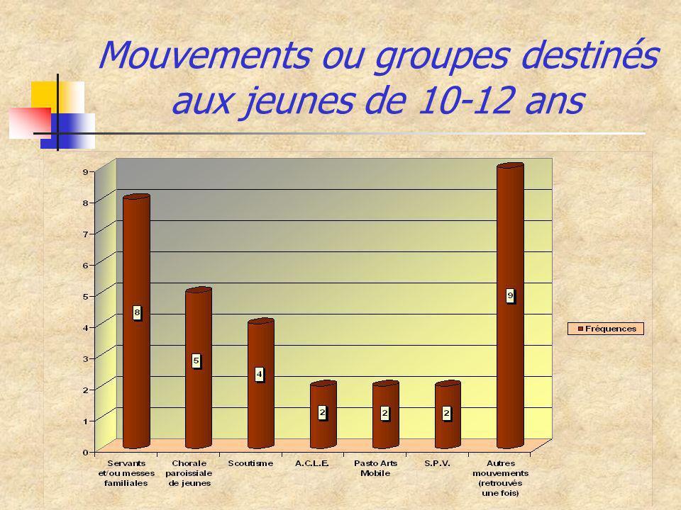 Mouvements ou groupes destinés aux jeunes de 10-12 ans