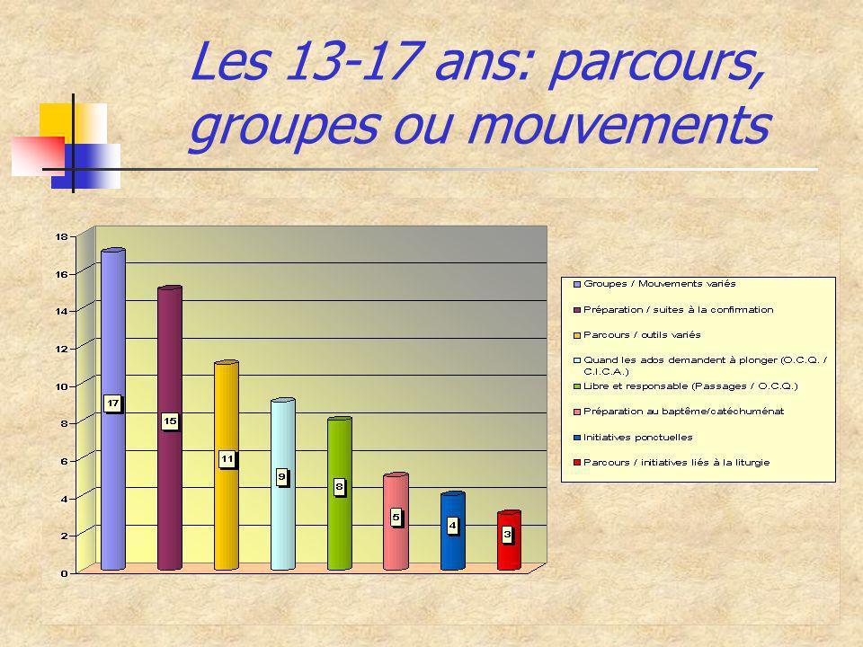 Les 13-17 ans: parcours, groupes ou mouvements