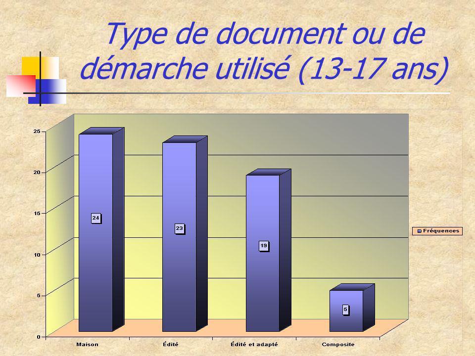 Type de document ou de démarche utilisé (13-17 ans)