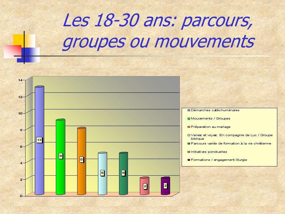 Les 18-30 ans: parcours, groupes ou mouvements