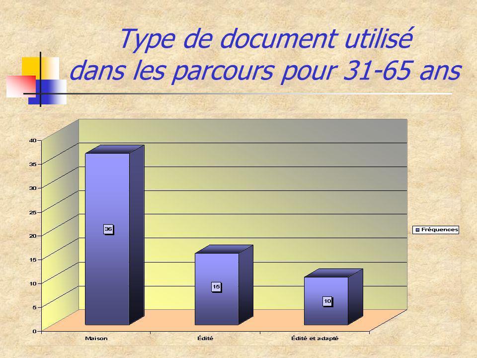 Type de document utilisé dans les parcours pour 31-65 ans
