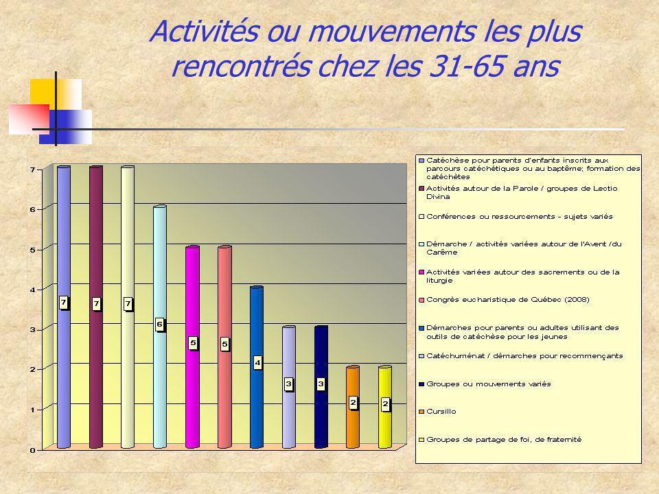 Activités ou mouvements les plus rencontrés chez les 31-65 ans