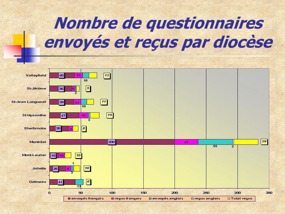 Nombre de questionnaires envoyés et reçus par diocèse