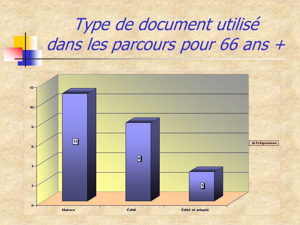 Type de document utilisé dans les parcours pour 66 ans +