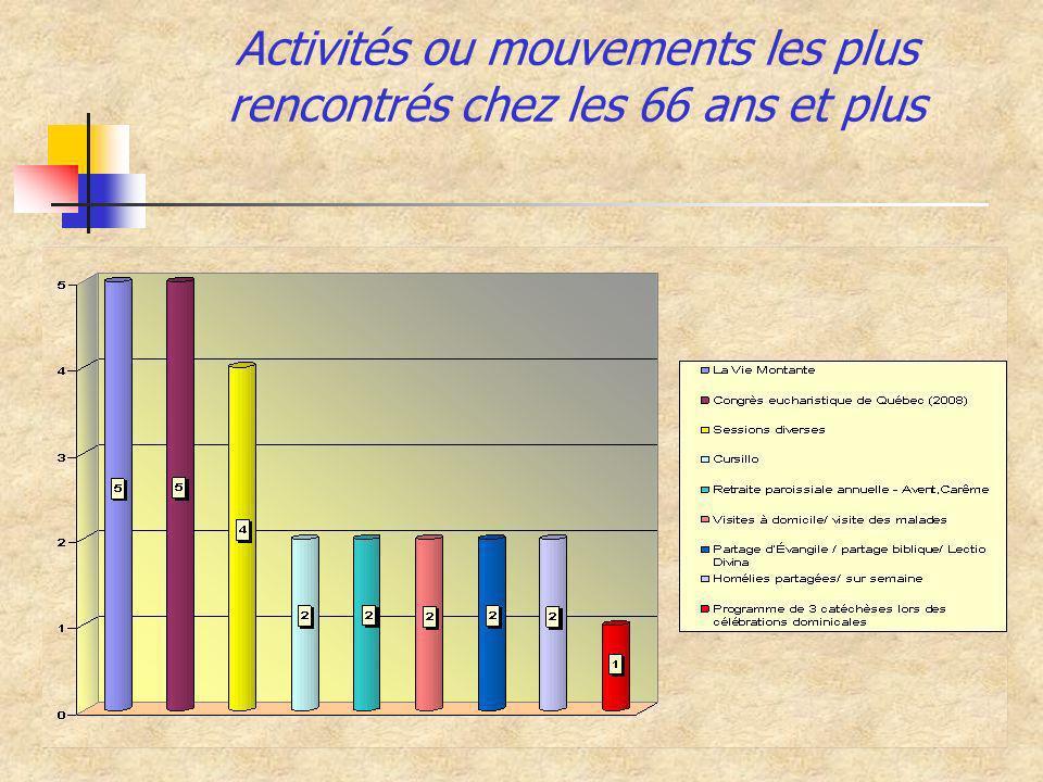 Activités ou mouvements les plus rencontrés chez les 66 ans et plus