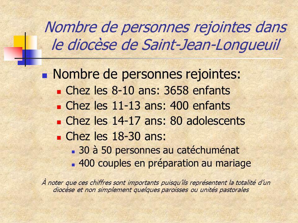 Nombre de personnes rejointes dans le diocèse de Saint-Jean-Longueuil Nombre de personnes rejointes: Chez les 8-10 ans: 3658 enfants Chez les 11-13 an