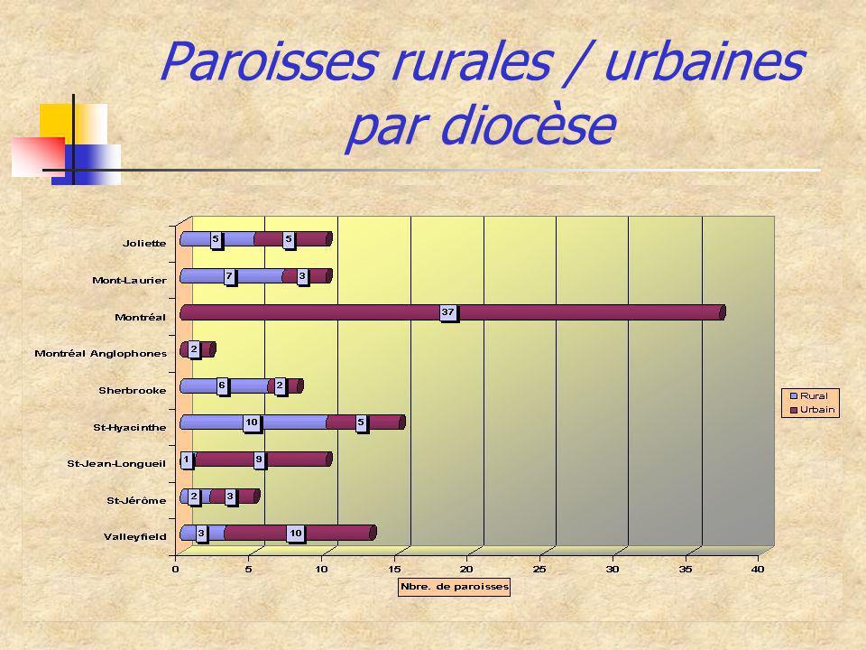 Paroisses rurales / urbaines par diocèse