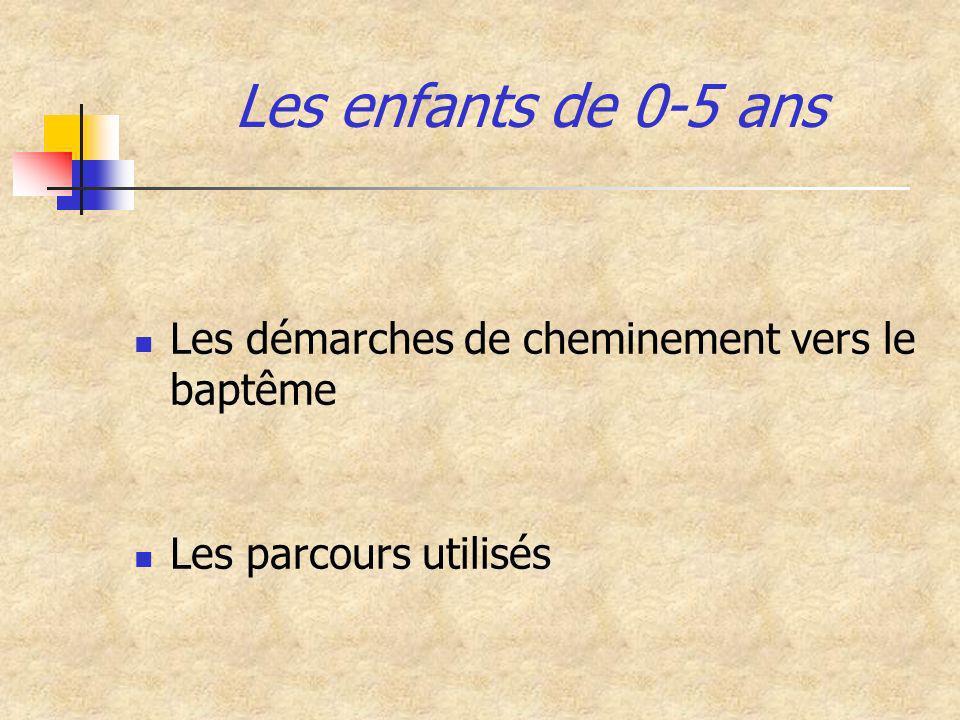 Type de document ou de démarche utilisé (18-30 ans)