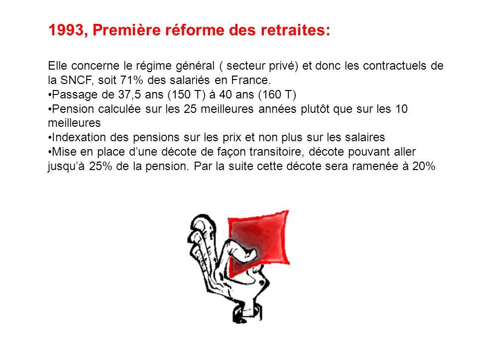 1993, Première réforme des retraites: Elle concerne le régime général ( secteur privé) et donc les contractuels de la SNCF, soit 71% des salariés en F
